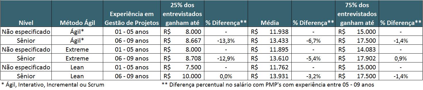 Guia Salarial - PMI - Remuneração por Métodos Ágeis e Comparativo com PMP
