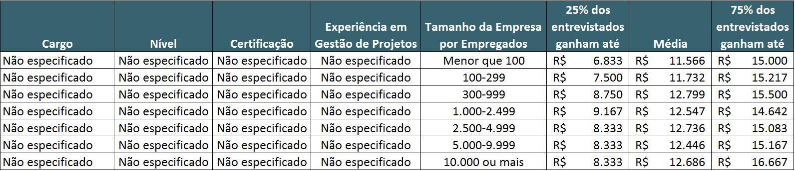 Guia Salarial - PMI - Remuneração por Quantidade de Empregados