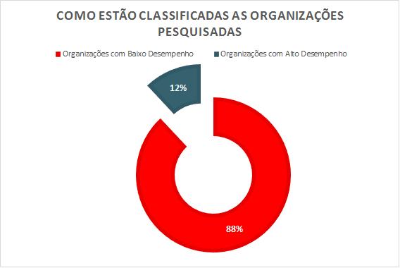 Dados - Como estão classificadas as organizações pesquisadas