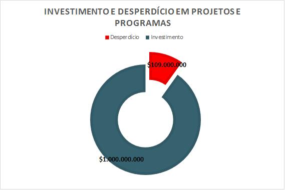 Dados - Investimento e desperdício em projetos e programas