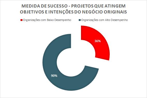 Dados - Medida de Sucesso - Projetos que atingem objetivos e intenções do negócio originais