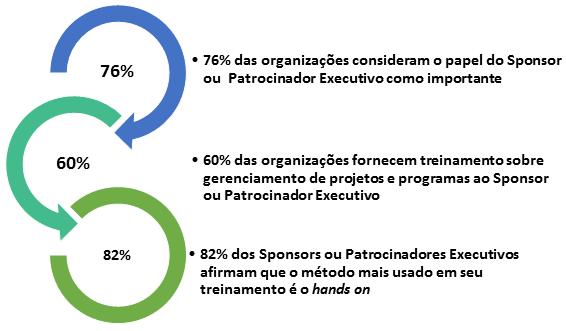 Fatores que Inibem a Capacidade do Sponsor ou Patrocinador Executivo - Estatísticas