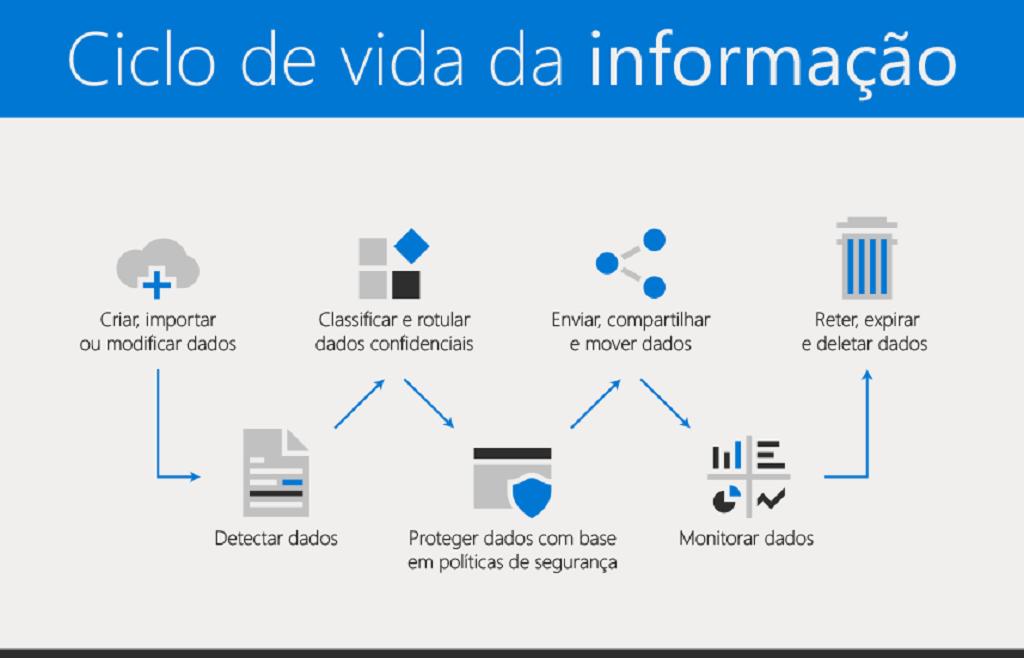 Microsoft - Ciclo de Vida da Informação